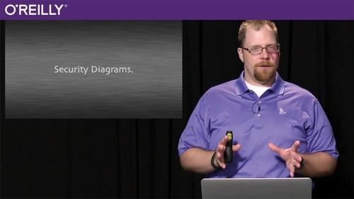 Oreilly - Modeling for Software Architects
